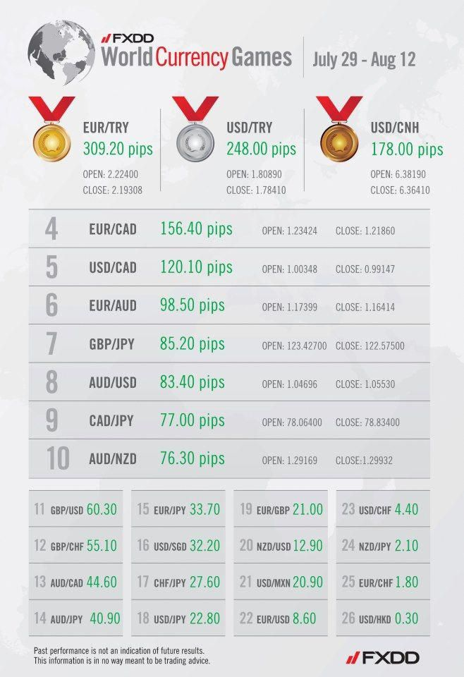 Forexcurrency Online Trading Infographic Business Infographic