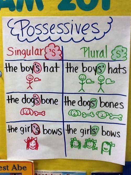 anchor charts for pronouns - Google Search
