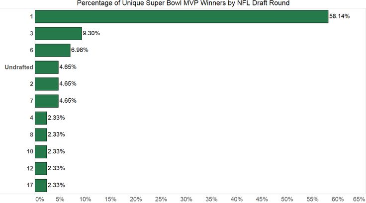 Super Bowl XLIX saw Tom Brady become only the second Player in Super Bowl history to win the MVP award three times. His first was way back in 2002, the second was two years later in 2004, and the third was just a few hours ago in Super Bowl 49.… https://www.thatdatadude.com/round-1-draft-picks-win-super-bowl-mvp-awards-time/
