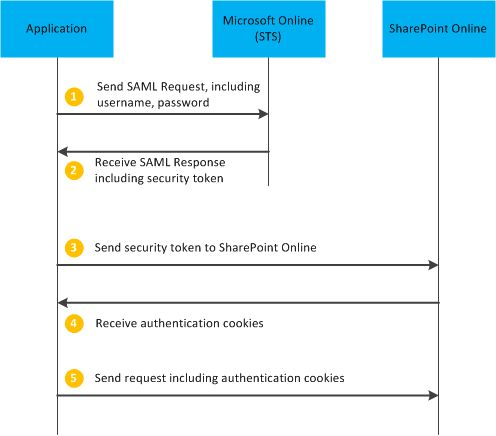 How to log into Office365 or SharePoint Online using PHP