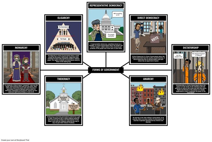 Forms of Government social studies Lesson Plans OLIGARCHY The Government REPRESENTATIVE DEMOCRACY The people need jobs! We're working on it! DIRECT DEMOCRACY