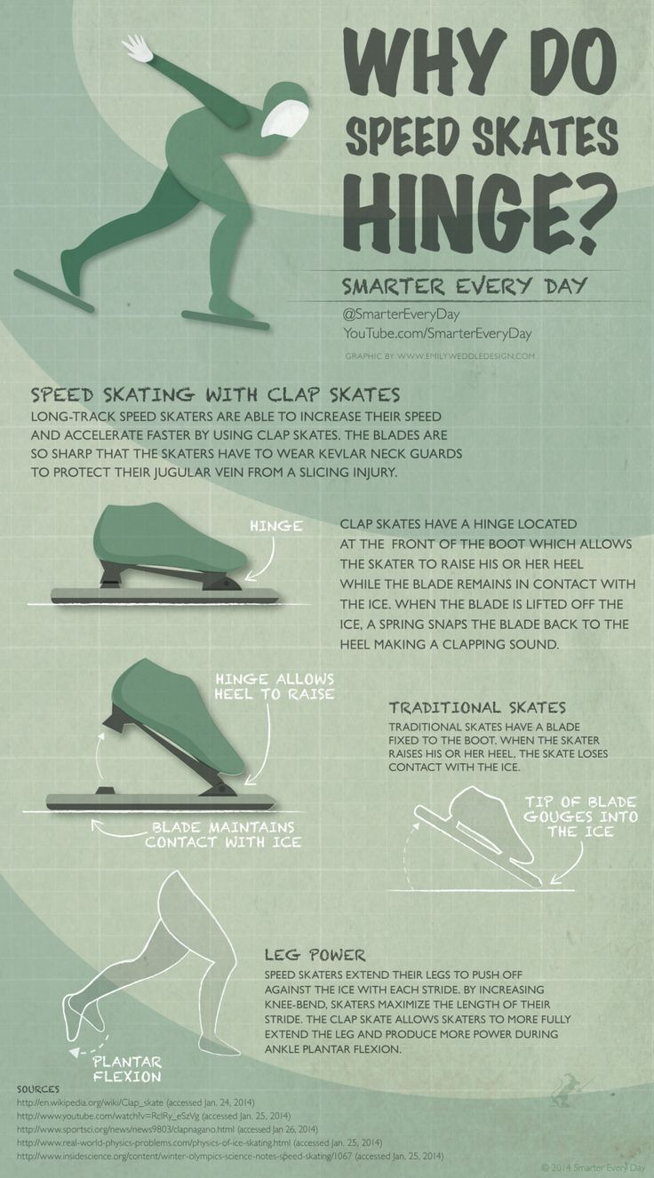 The Clap skate uses a mechanism to increase the efficiency of a long track speed skater. They're also so dangerous you have to wear a kevlar neck guard to keep from getting your throat sliced! Shareable Imgur LInk: http://imgur.com/p5ULqk6