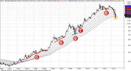 Gold price remains uptrend when we adopt very long term horizon #gold.  I just needed an up trending graph visual -A