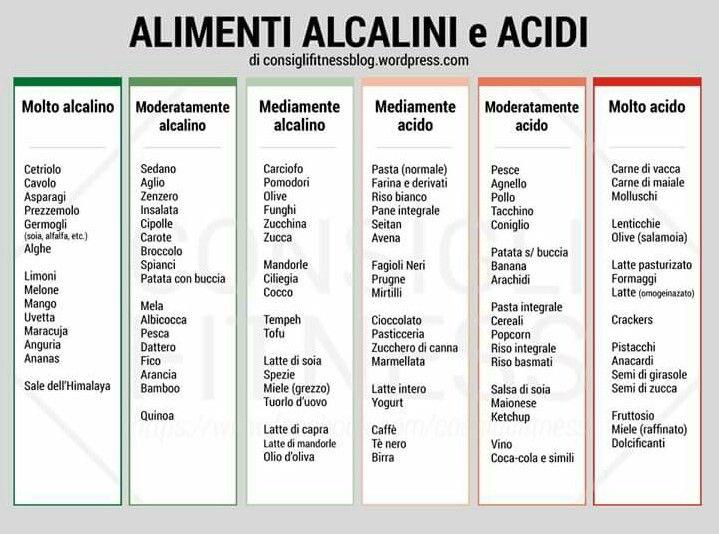 Alimenti alcalini e acidi