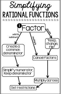graphing rational functions cheat sheet
