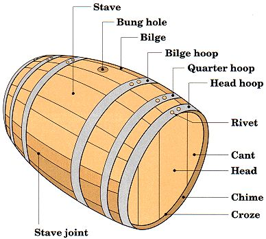 Description of barrel (Themed Reference) http://www.lexingtoncontainercompany.com/Wood-Barrels.html