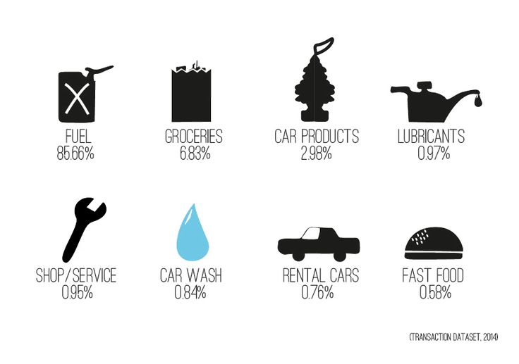 Most sold products of a Gas Station Infographic. Design by: Sofie Predikaka