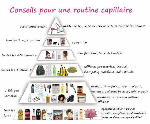 Pyramide des conseils pour une routine capillaire