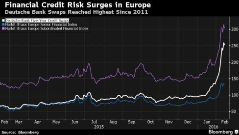 Credit-Default Swaps Are Back as Investor Fear Grows - Bloomberg Business