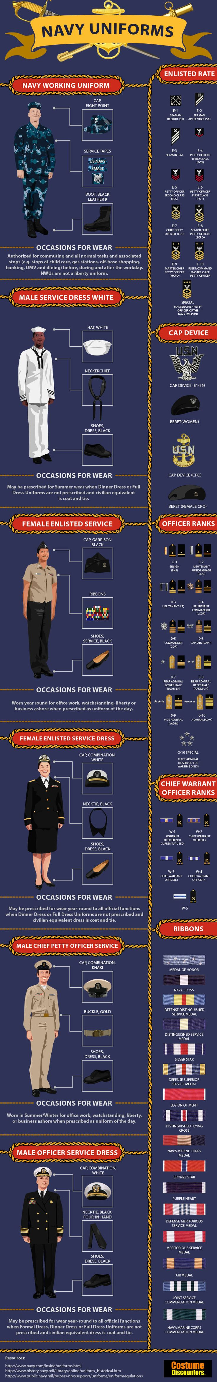 US Navy Uniform Infographic. We're a Marine family, but I see a lot of Navy personnel on base and need to learn these uniforms as well.