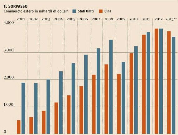 Commercio estero: Cina n. 1 al mondo supera per la prima volta gli USA