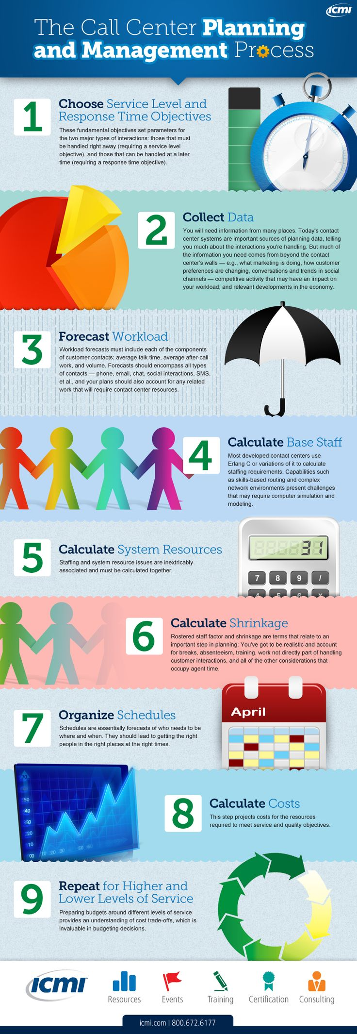 Call center management is as easy as 1, 2, 3, (4, 5, 6…). These nine fundamental steps encapsulate the basics for making sure that your center should be following in order to be properly staffed, scheduled, forecasted and prepared for just about anything. #cctr #custserv #ICMI #customerservice #forecasting #wfm