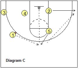 Basketball Plays for Your Shooting Guard (the 2-Series) - basketball play Kansas - Coach's Clipboard #Basketball Coaching