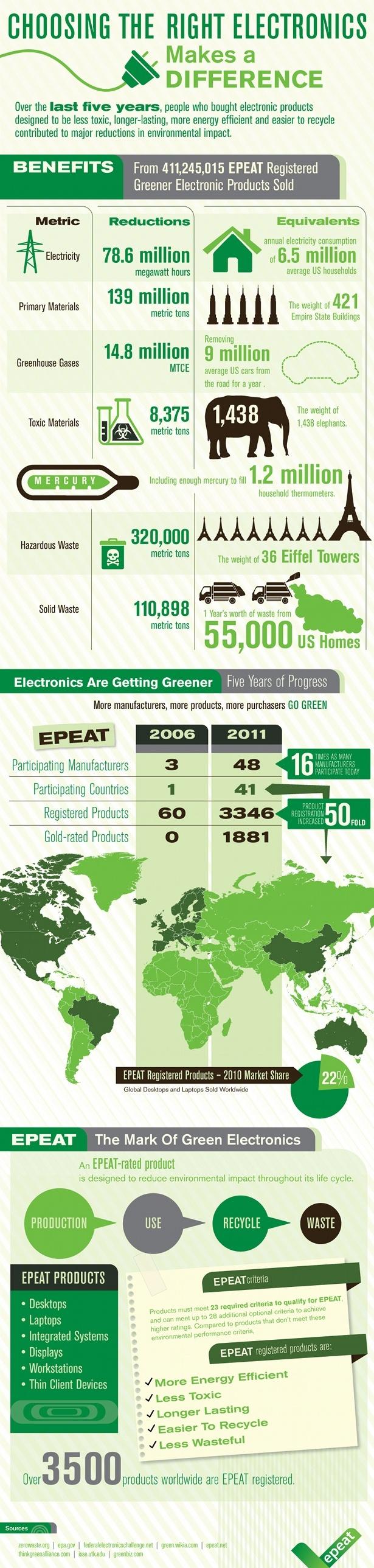 Escogiendo los electr nicos correctos una interesante for Facts about going green