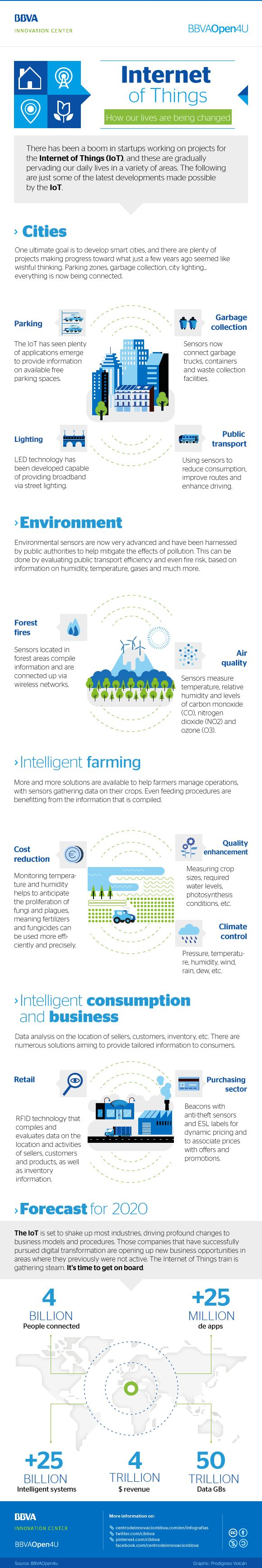 BBVA Open4u Infographic - Internet of Things: How our lives are being changed.   #BBVAinfographics #BBVA #infographics #infographic #infografías #infografía #InternetDeLasCosas #IOT #InternetOfThings #LifeStyle #tecnología #technology #tech #design #Life #Wearable #Wearables #Gadgets