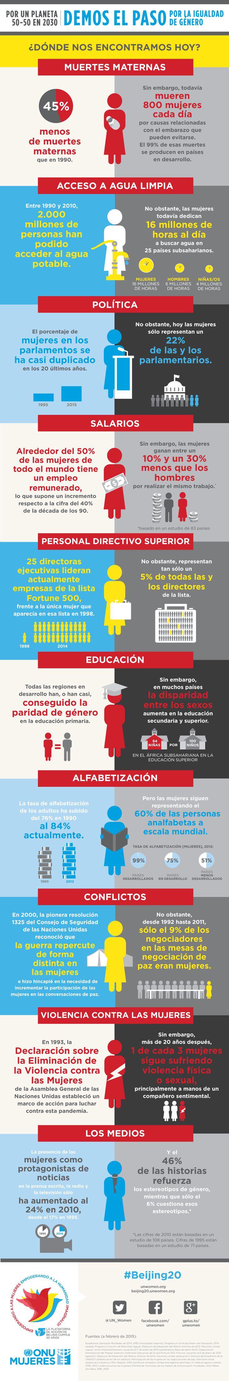 Objetivo 2030: Planeta 50-50 en Igualdad de género