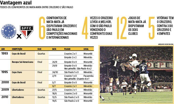 O São Paulo virou um trauma para o Cruzeiro pela enorme supremacia do Tricolor sobre a Raposa nos confrontos pelo Campeonato Brasileiro. Mas quando se trata de mata-mata, o histórico do retrospecto se inverte e o time paulista vira o freguês. (12/04/2017) #Futebol #CopaDoBrasil #Copa #Do #Brasil #Cruzeiro #SãoPaulo #São #Paulo #MataMata #Mata #Infográfico #Infografia #HojeEmDia