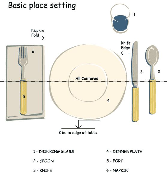 The 25 best table setting diagram ideas on pinterest Simple table setting for lunch
