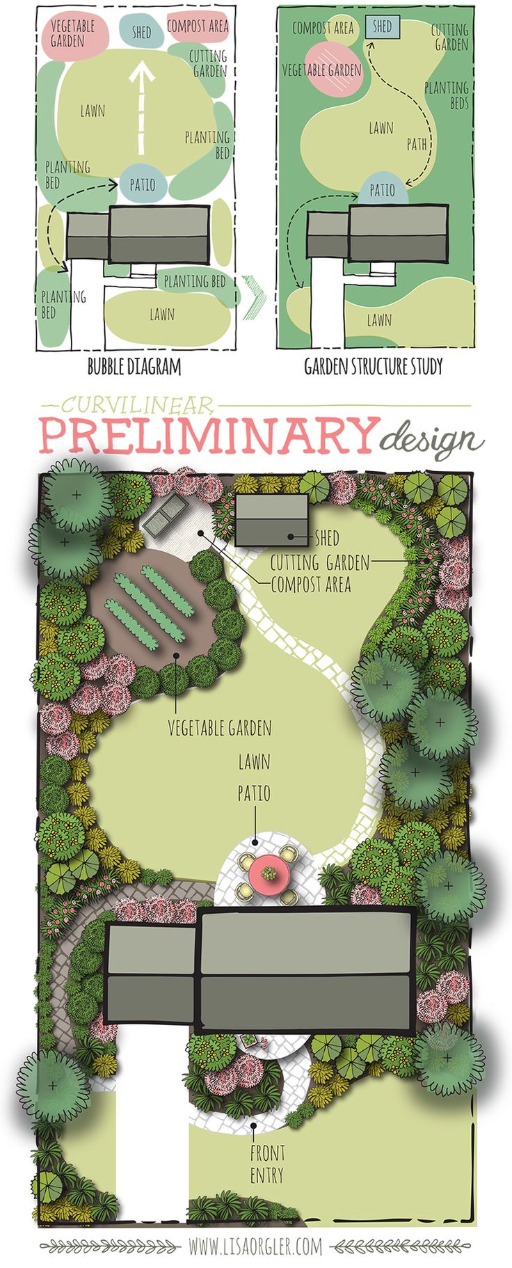 About a year ago I did a series of posts that showcased three parts of the design process. For those that struggle with how to start their landscape design this process is amazing. The idea is to arrange your spaces conceptually with bubbles, move those bubbles towards strong shapes, then finally place plant materials to reinforce your outdoor rooms. Click on the steps below to learn about them in more detail. 1. Bubble (or Functional) Diagrams 2. Garden Structure Studies 3. Prelimin...
