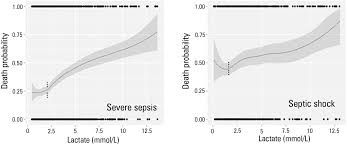 Image result for lactate in sepsis patients prognosis