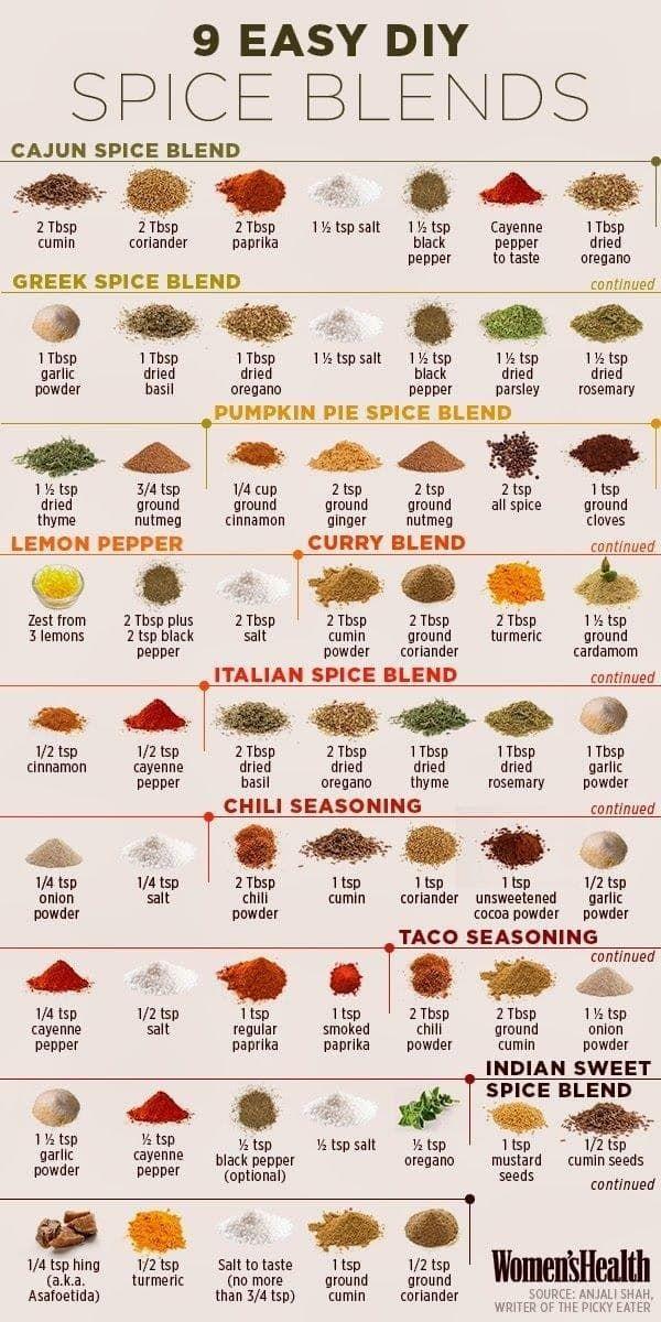 Las especias le agregan sabor, y la comida más sabrosa = comida más DELICIOSA. Claro que puedes usar mezclas de especias del supermercado o especias individuales, pero hacerlas tú te permite personalizarlas. Más información, aquí.