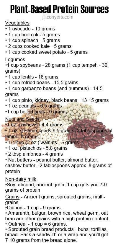 Plant-based protein sources #plantbased #vegan