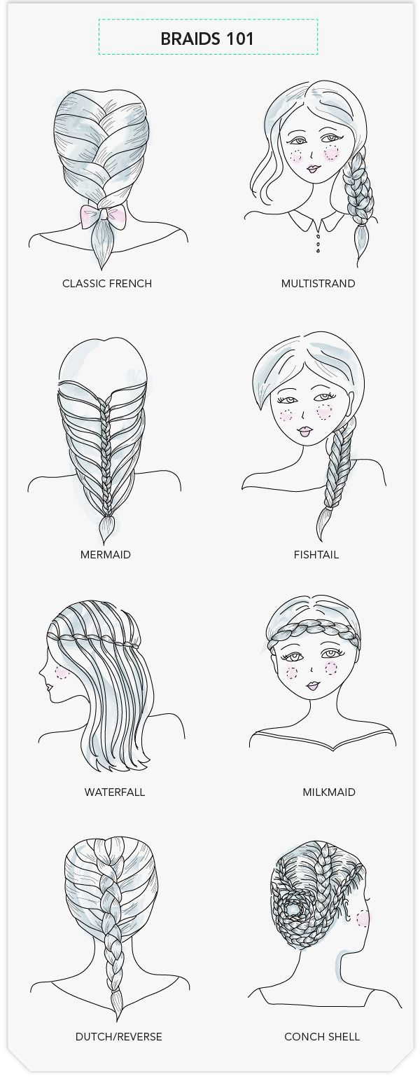 Apparently this website actually explains to you how to do all of the different braids.  Must check out.