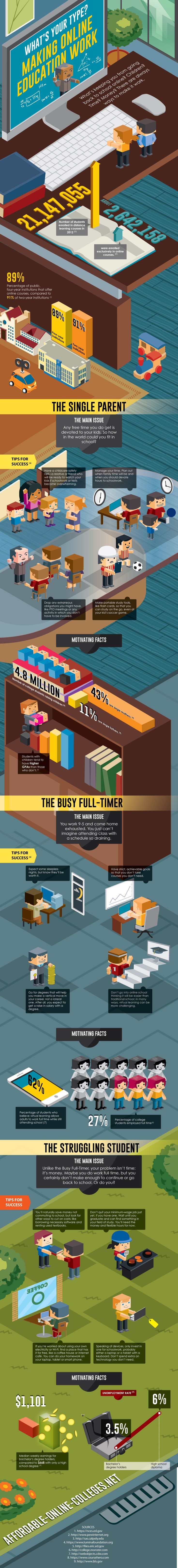 Making Online Education Work Infographic - http://elearninginfographics.com/making-online-education-work-infographic/