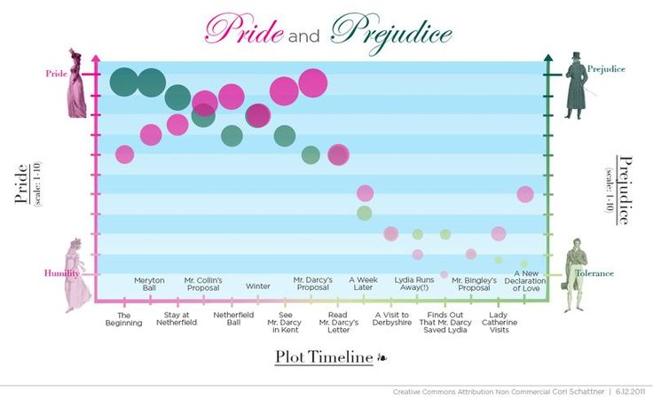 Pride and Prejudice, explained in two charts -VOX // Elizabeth's and Darcy's character journeys plotted