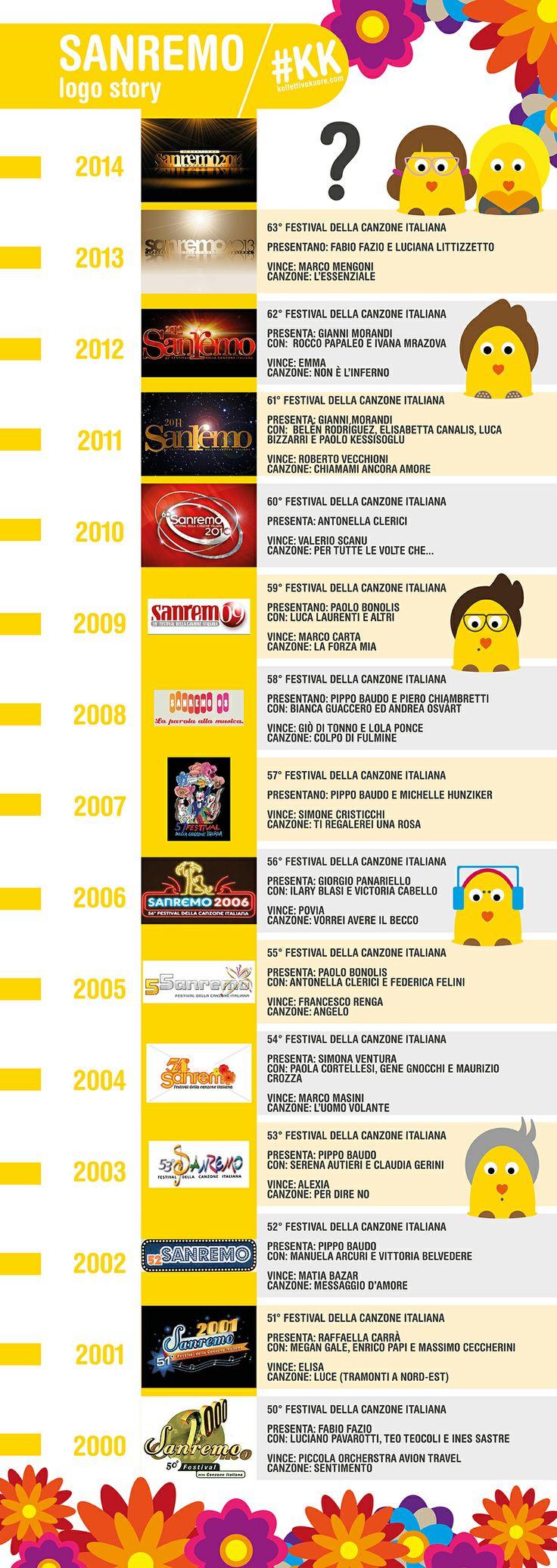 La storia della Kermesse dal 2000 ad oggi con i suoi #loghi.  http://www.kollettivokuore.com/logostory-festival-di-sanremo/  #logo #logodesign #sanremo #infographic #infografica