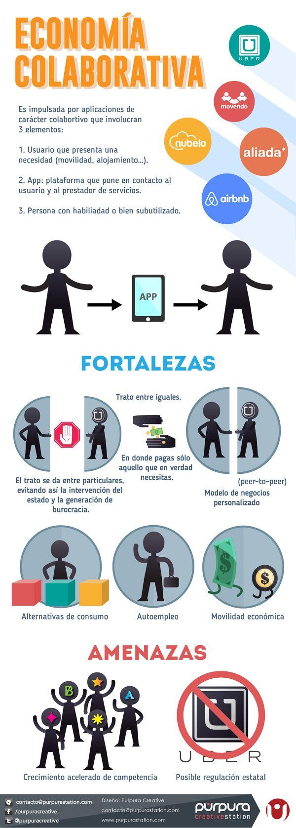 Economía colaborativa #infografia #infographic #socialmedia