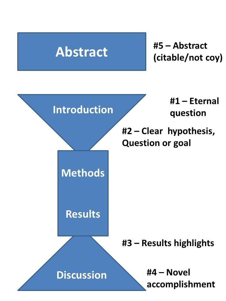 The 25+ best Scientific abstract examples ideas on Pinterest - writing an abstract for research paper