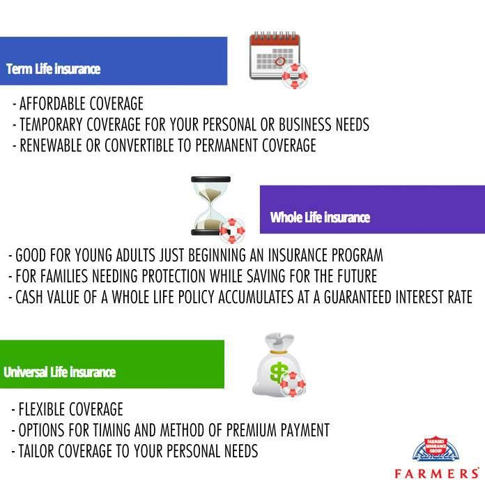 Hereu0027s Our Quick Visual Guide To The Differences Between Term, Whole, And  Universal Life. Best QuotesLife InsuranceChicago