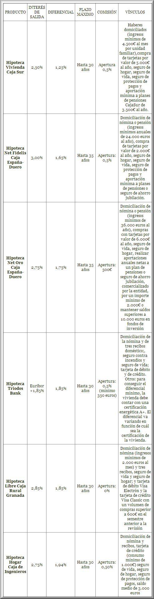Las Mejores Hipotecas de Tipo Variable (Marzo 2014)