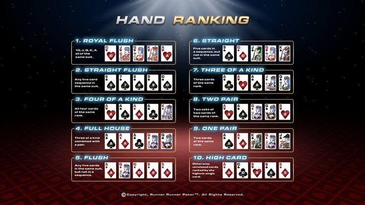 Runner Runner Poker Hand Ranking chart