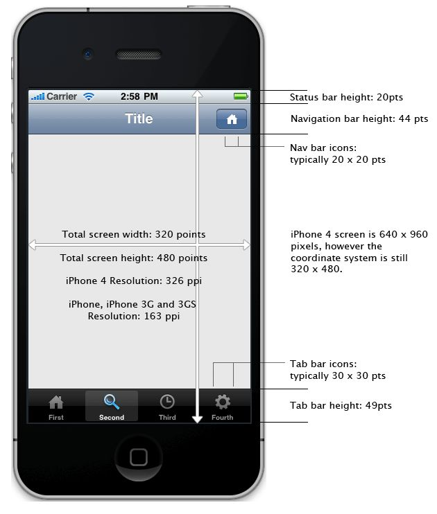 Not a control this time, but an useful cheatsheet with the sizes of iPhone UI elements