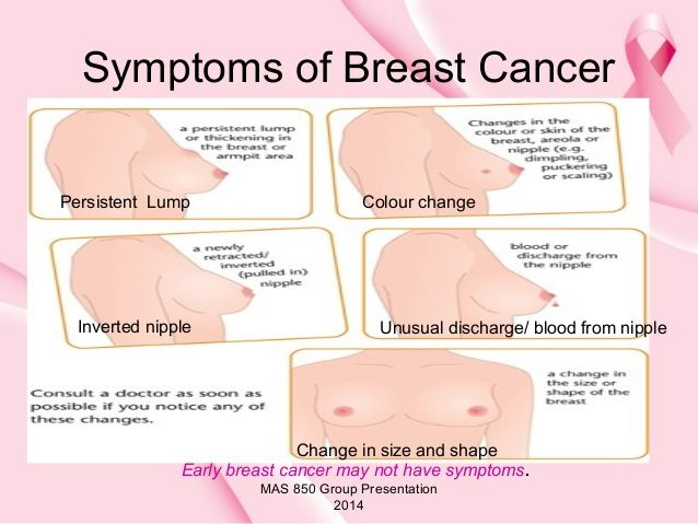 breast cancer images - google search | all about you and your type, Human body