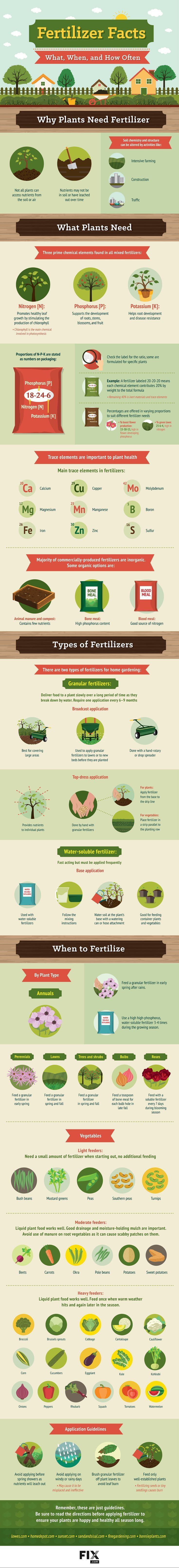 Guide to Garden Fertilizers: Taking the mystery out of N-P-K | PreparednessMama