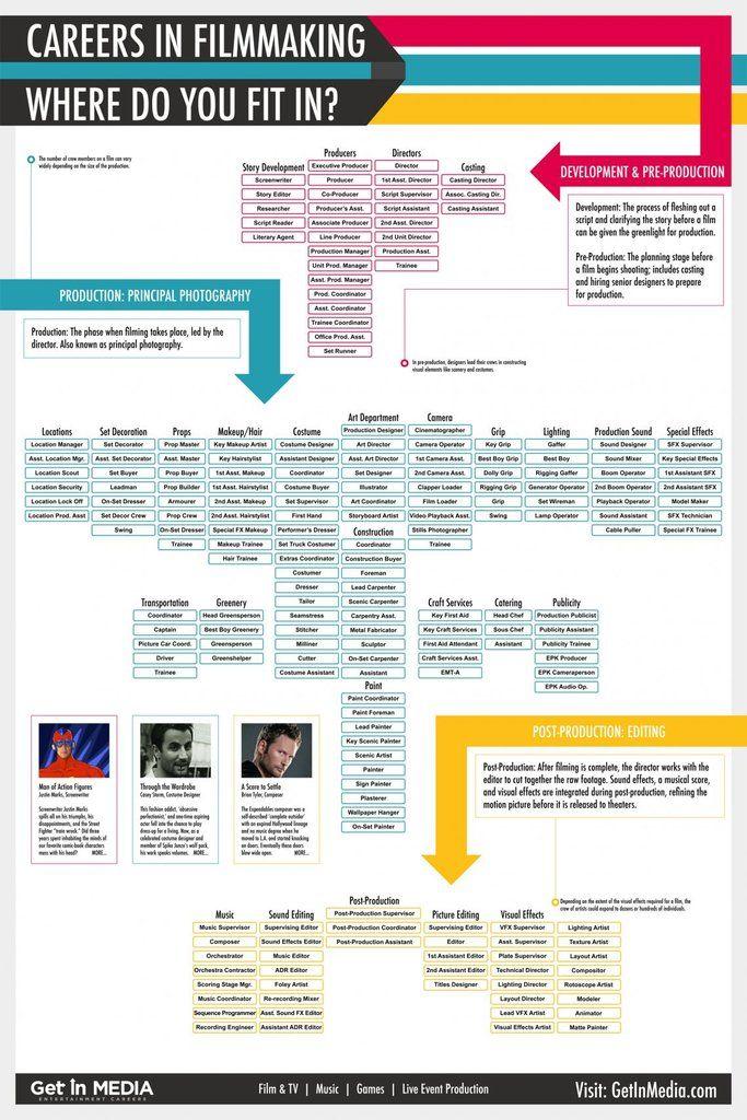 Filmmaking Infographics - careers in filmmaking