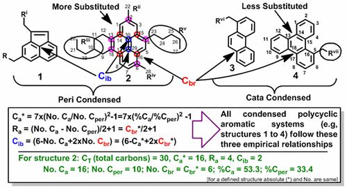 Molecular-Level Structural Insight into Clarified Oil by Nuclear Magnetic Resonance (NMR) Spectroscopy: Estimation of Hydrocarbon Types and…