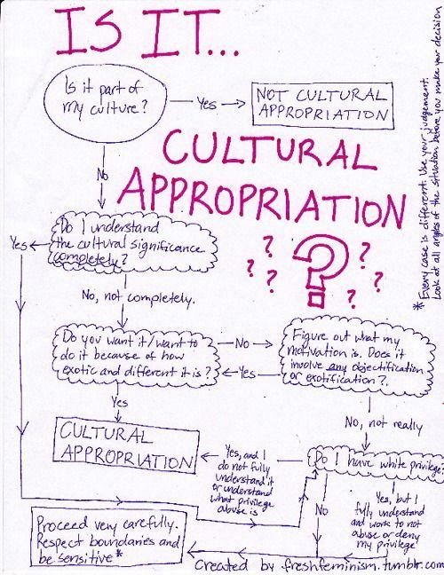 // Reena's Flowchart of Cultural Appropriation