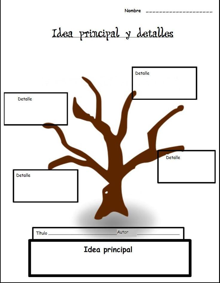 Organizador gráfico que facilita la expresión sintetizada de la idea principal de un texto y los detalles. Adaptación. Original en inglés en este mismo tablero.