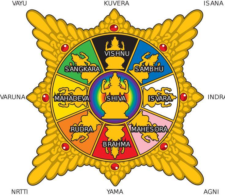 Lord Surya has Seven rays : These are 1. Susumna 2. Suradana 3. Udanvasu 4. Visvakarma 5. Udavasu 6. Visvavyaca 7. Harikesa