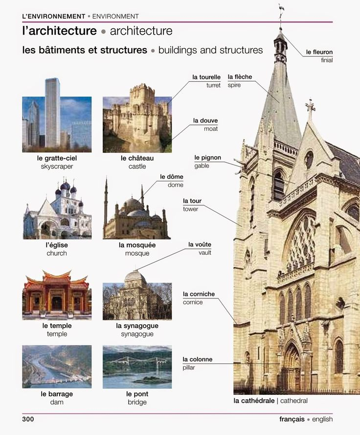 French for newbies l 39 environnement anglais pinterest for Architecture eglise