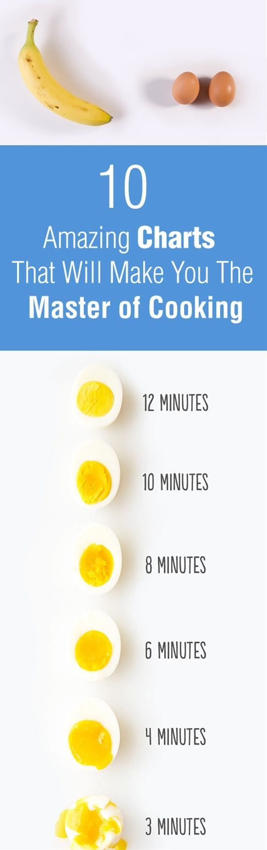 These 10 super useful charts will make everything easier for you when it comes to cooking and baking. You're the master now show'em your skills.