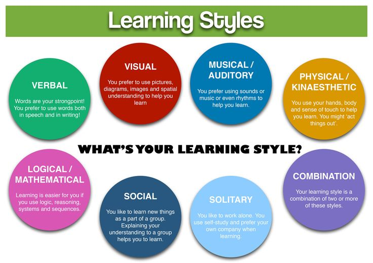 essay on different types of learning styles Different learning style essay sample vark is an acronym used to refer to different learning styles that a student can use when obtaining information vark stands for visual, aural, read/write and kinesthetic modalities used for obtaining information these models emphasize the best strategy a learner can use depending on the sensory modality.