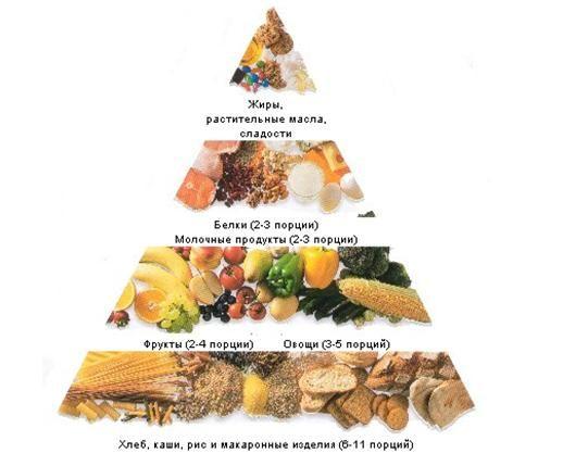 Правильное питание - суть и основы правильного рациона