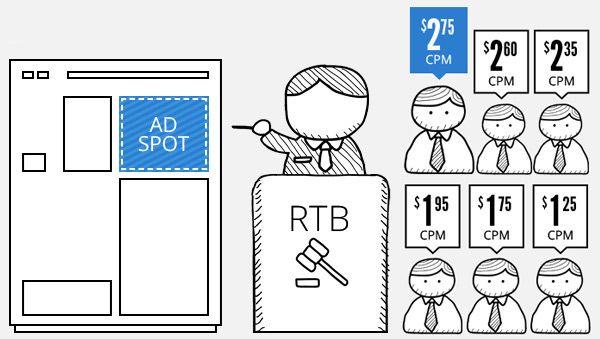 Cosa è il #RealTimeBidding?  Sul #Blog di #Telemaco http://telemaco.it/cosa-e-il-real-time-bidding/