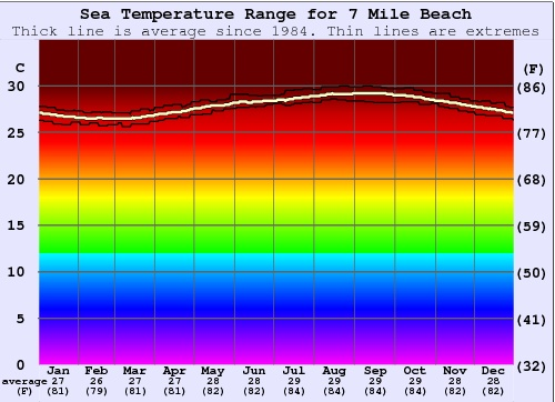 Tamarindo Water Temperature