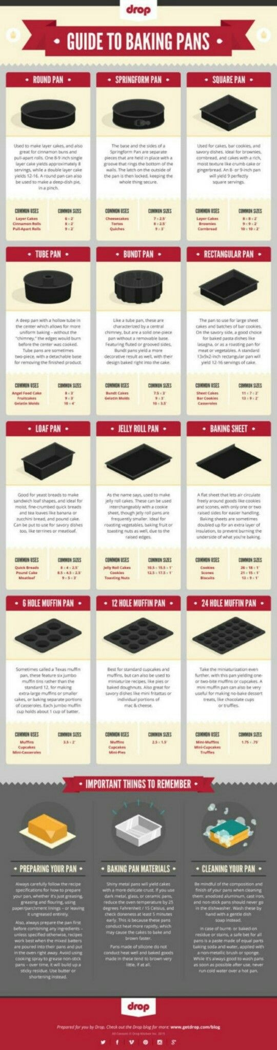 Guide to baking pans